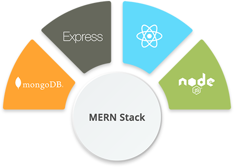 hire-mern-stack-developer